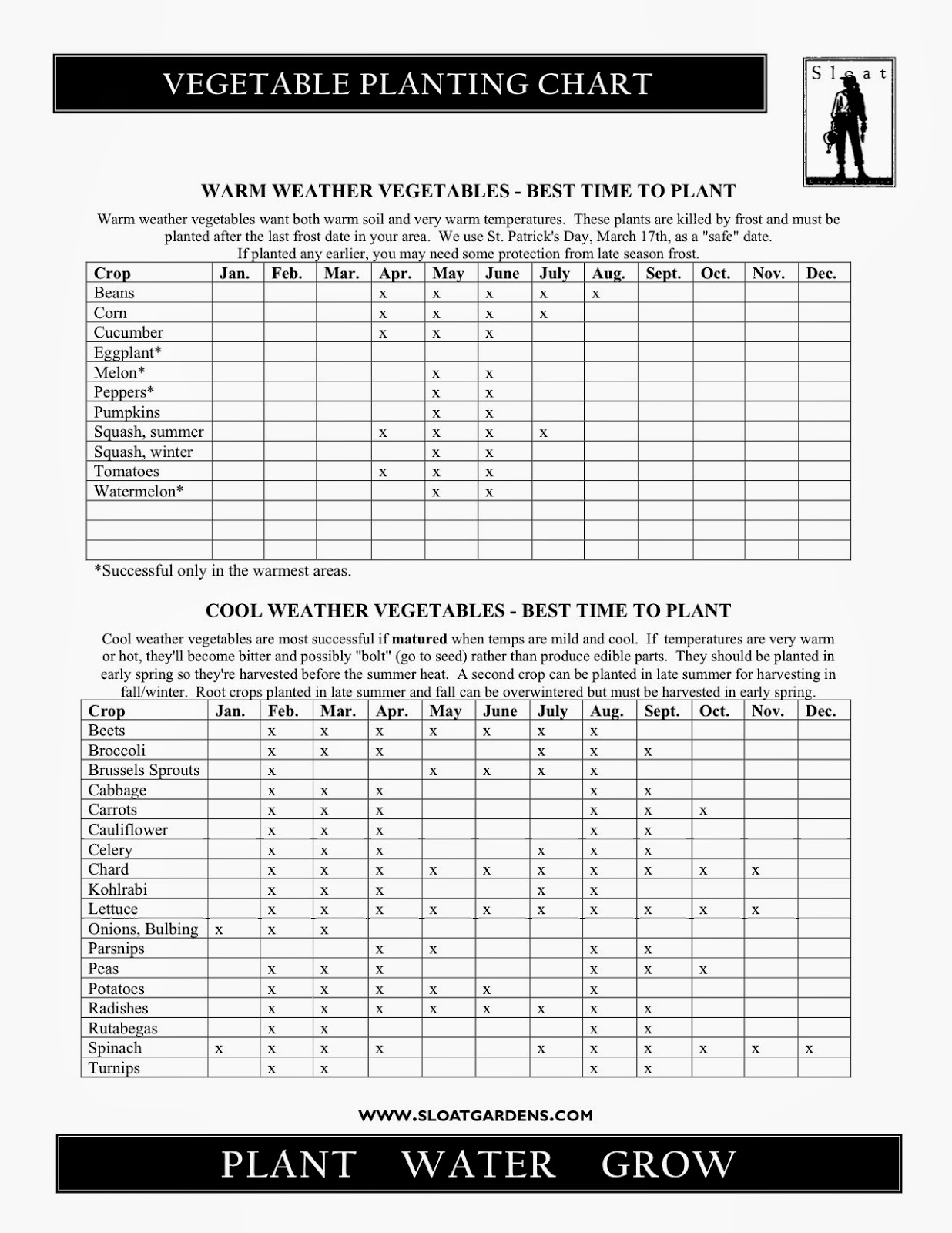 our nifty vegetable planting chart sloat garden center